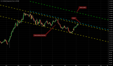 USDJPY: Descending Channel on USD/JPY @ D1