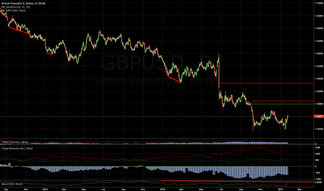 GBPUSD: GBPUSD SHORT: Forget technicals