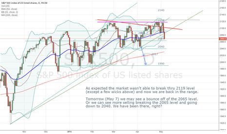SPX500: A bounce coming? Short term Bullish