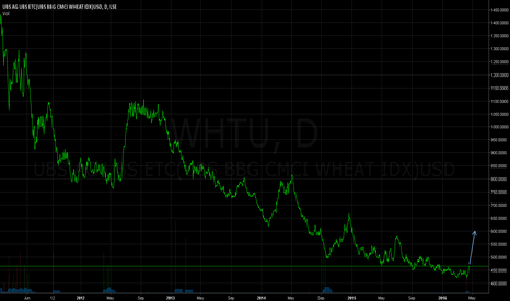 WHTU: Wheat (WHT) - Clearer Chart