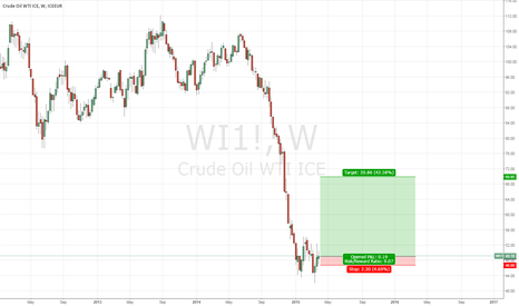 WI1!: buy oil