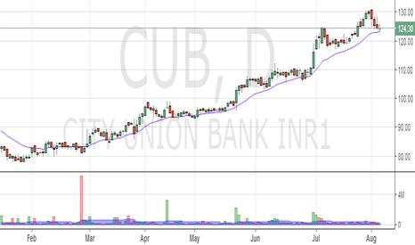 CUB: CUB  Bounce back from short term moving avg ?