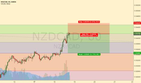 NZDCAD: SHORT SHORT