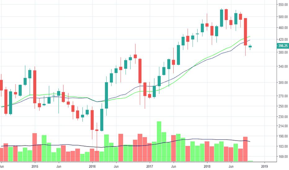 M_MFIN: M&M Finance - looks very weak
