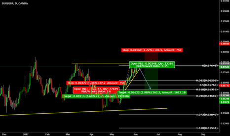 EURGBP: sell set up on the way.