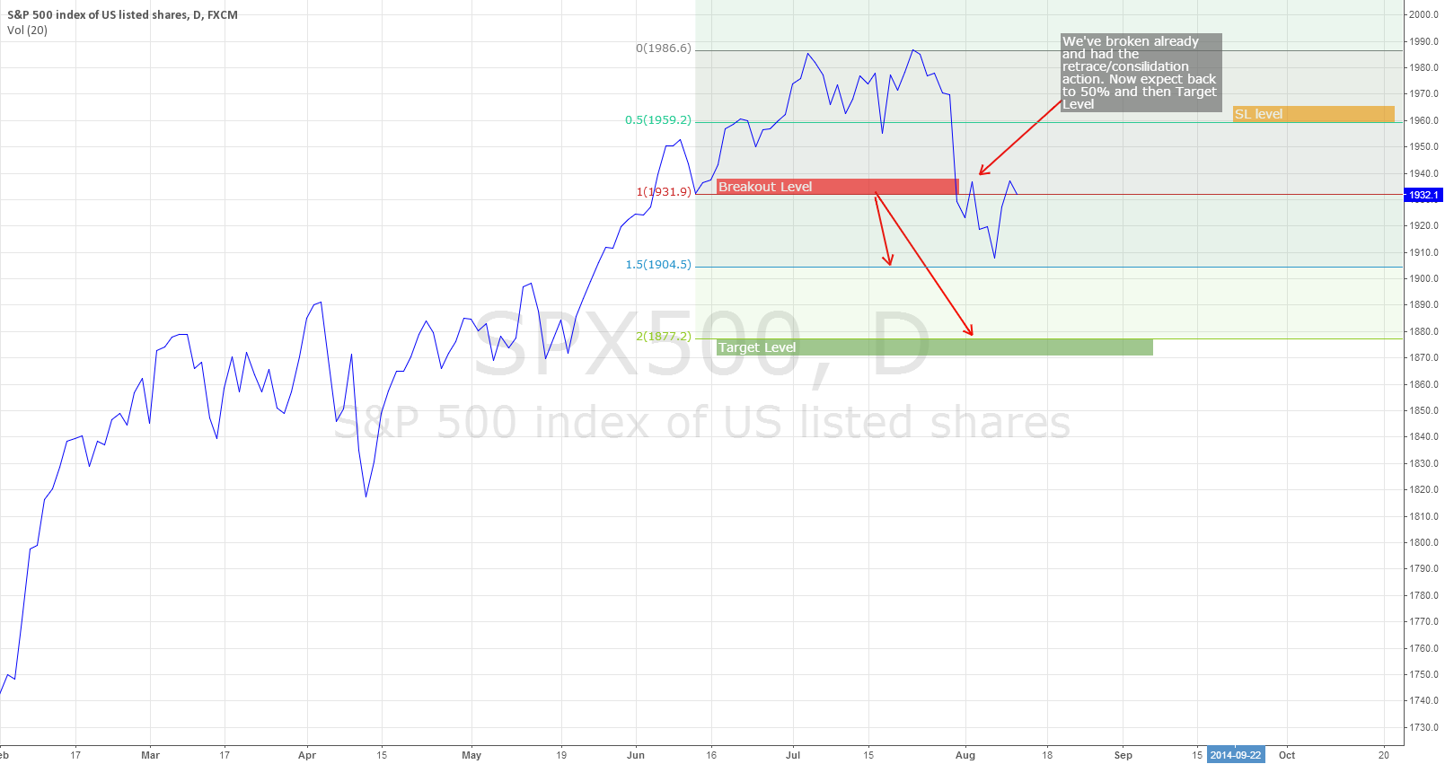 SPX500 on way down to 1877 target after crossing breakout lin