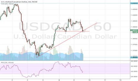 USDCAD: USDCAD: At important support