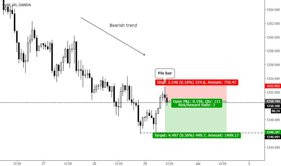 XAUUSD: Trend continuation pin bar