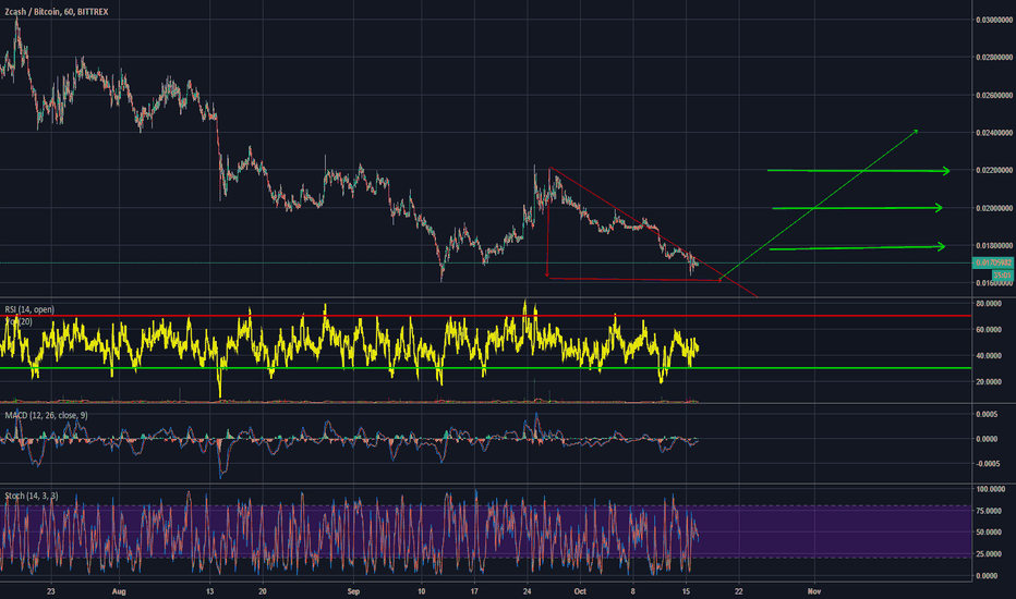 ZECBTC: Let See What Happen After A Couple OF Hours