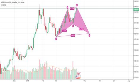 GBPUSD: Go Short on GBP/USD