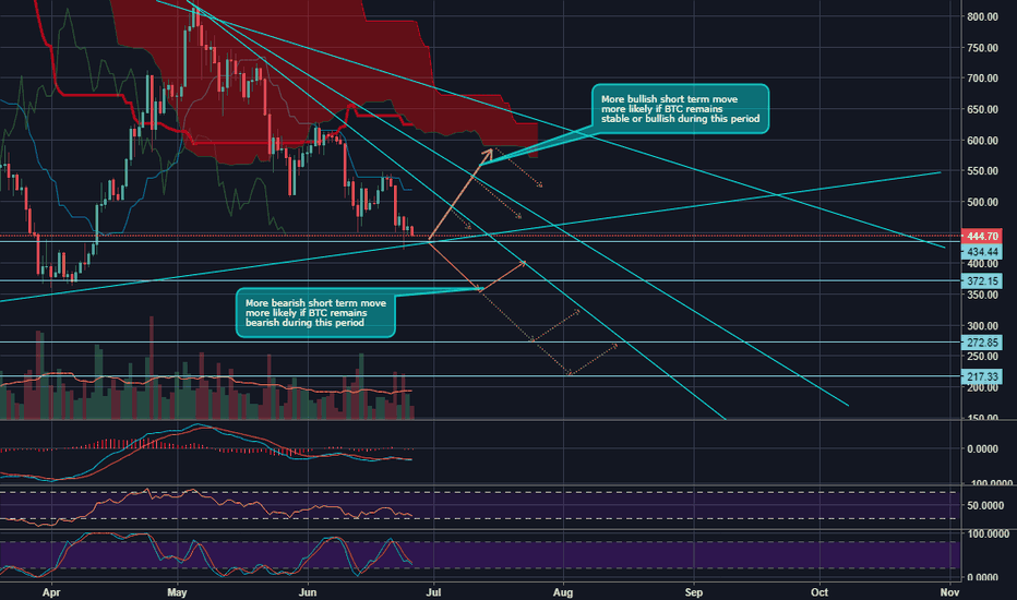 ETHUSD: ETH USD looking strong over longer term