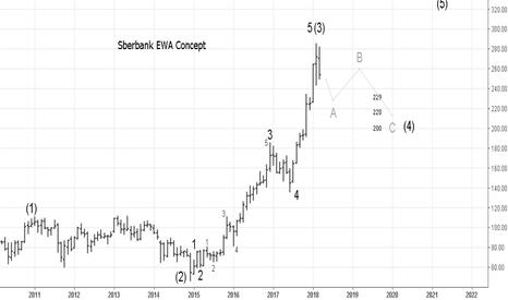 SBER: Sberbank Concept EWA