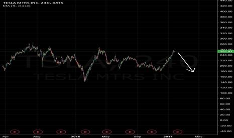 TSLA: Short tesla as CL1! rises