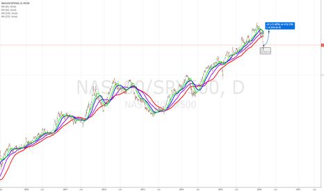 NAS100/SPX500: Buy NDX Short 2 SPX