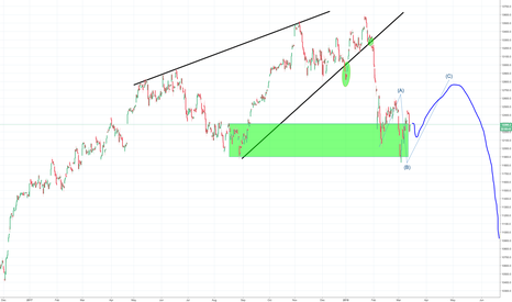 DEU30: DAX long term Bear market part 2