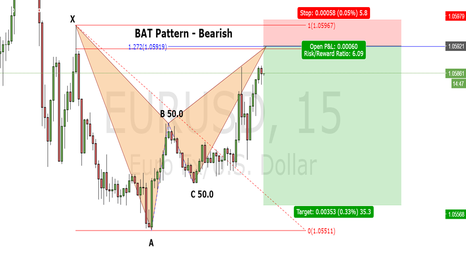 EURUSD: EUR/USD BAT Pattern - Bearish 15 minutes