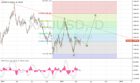 XAUUSD: XAUUSD based on Elliot Wave theory