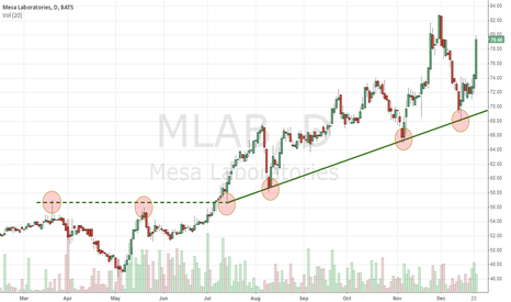 MLAB: Following the trend (line)