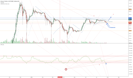 BTCUSD: MFI bounce on daily