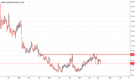 J_KBANK: J&K Bank: Buy set up.