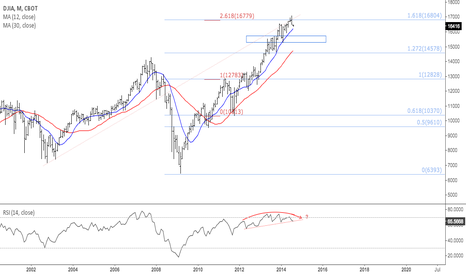 DJ1!: $DJIA double fib rejection