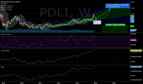 PDLI: PDLI, Prediction for Fall 2014, +42%