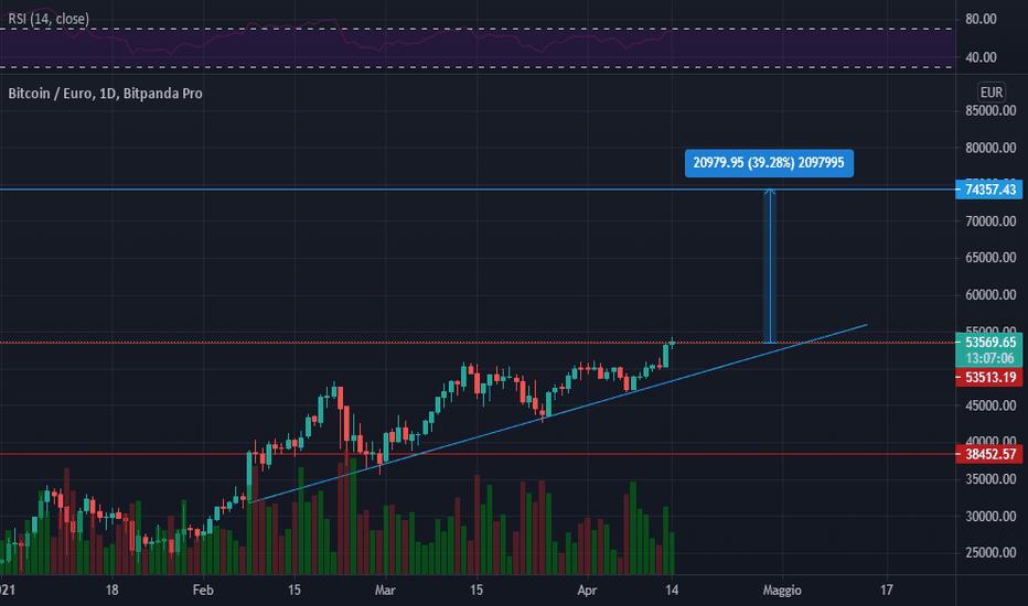btc eur coinbase tradingview