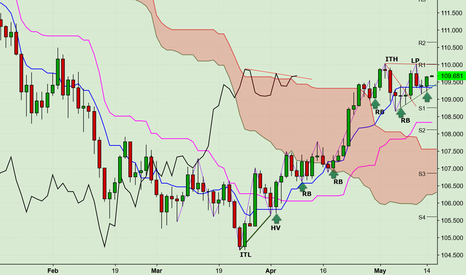 USDJPY: UJ Continuation buy into existing Ichimoku Uptrend