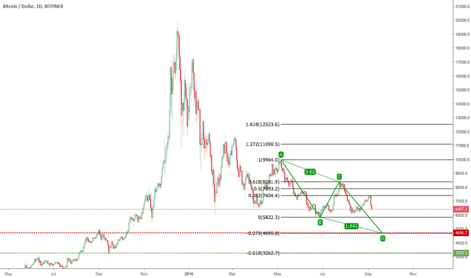 BTCUSD: Potential Long opportunity at 4700$
