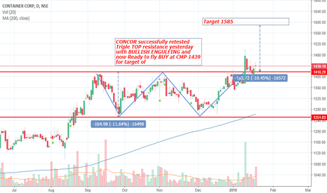 CONCOR: Triple TOP Breakout in CONCOR...BUY