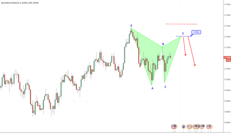 AUDUSD: Will The Bearish Gartley Complete?