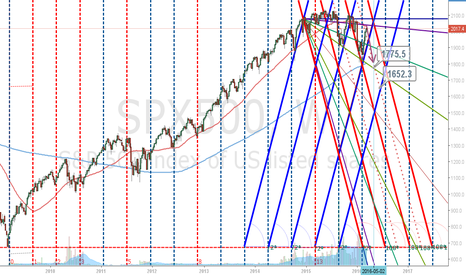 SPX500: S&P500 Weekly Not Looking Good