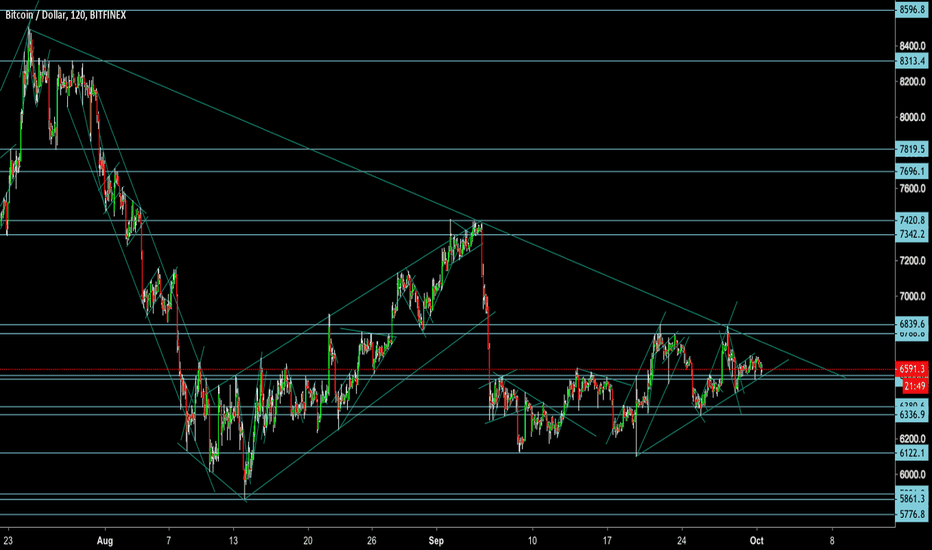 BTCUSD: BTCUSD: Bitcoin  Next Significant Trade Points from Here