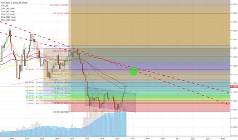EURUSD: EURUSD - Possible adjusted speculative target @around 1.269