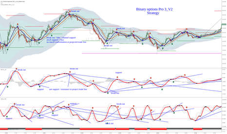 Page 2 Moving Average Convergence / Divergence (MACD