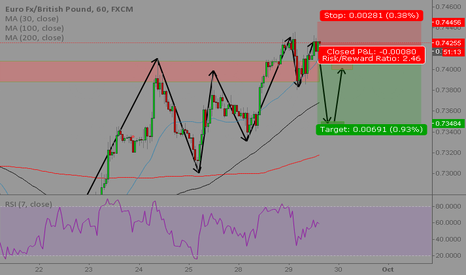 EURGBP: Short position after double top and RSI divergence