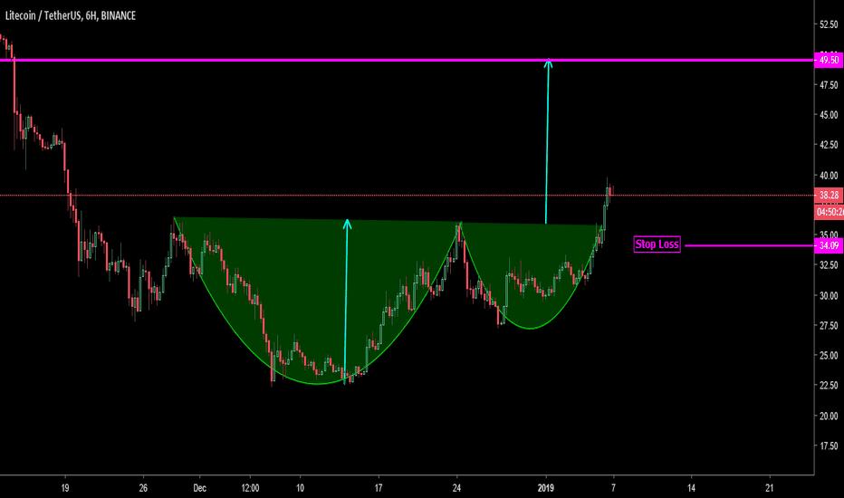 LTCUSDT: LTC/USDT preparing bullish trend