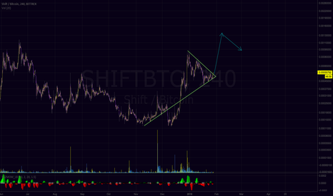 SHIFTBTC: Shift breaking out of the Triangle- Bullish momentum continuing