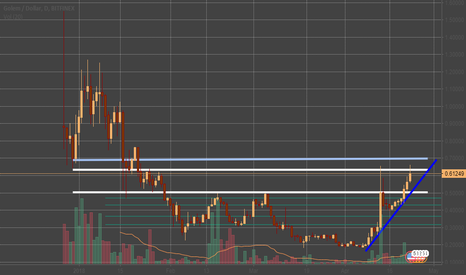 GNTUSD: GNT/USD chart prediction