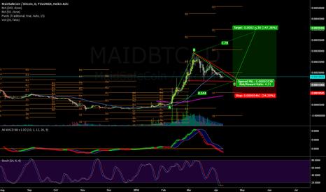 MAIDBTC: MAIDBTC Long based on pennant flagpole length
