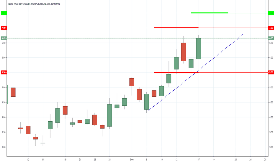 NBEV: NBEV - Bucking the Trend - Cannabis Play