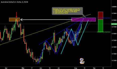 AUDUSD: AUDUSD_ Three Drives pattern with ABCD movement