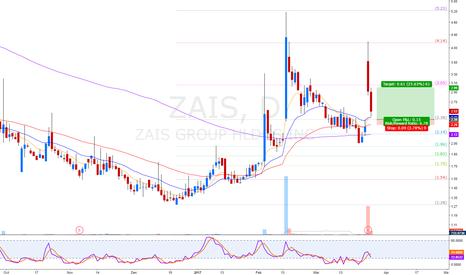 ZAIS: gap up fill