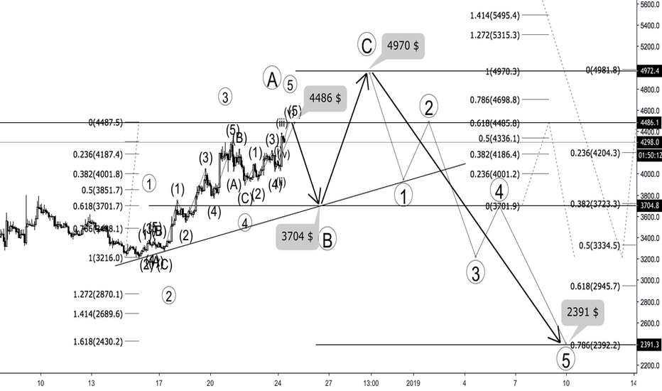 BTCUSD: BITCOIN - ELLIOT ANALYSIS METHOD - WHAT HAPPEN NEXT ?