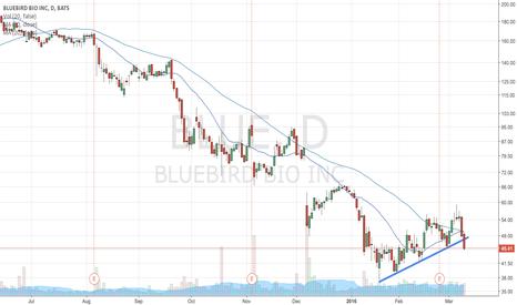 BLUE: BLUE bearish breakdown