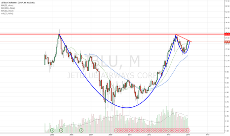 JBLU: Cup and handle. if oil crashes, this flies