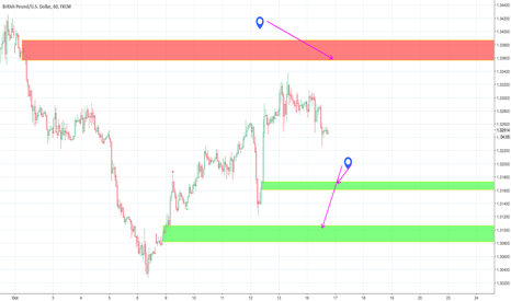 GBPUSD: GBP long below on a spike down or short on spike up