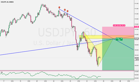 USDJPY: Potential Trade idea on USDJPY