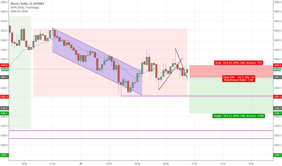 BTCUSD: BTC - Short scenario