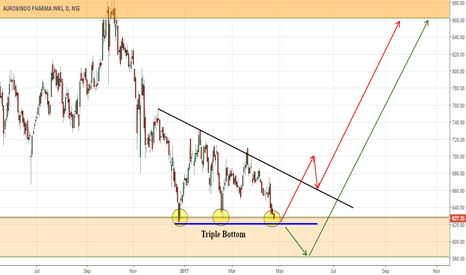 AUROPHARMA: AUROPHARMA TRIPLE BOTTOM AND A TRIANGLE BREAKOUT AHEAD!!!